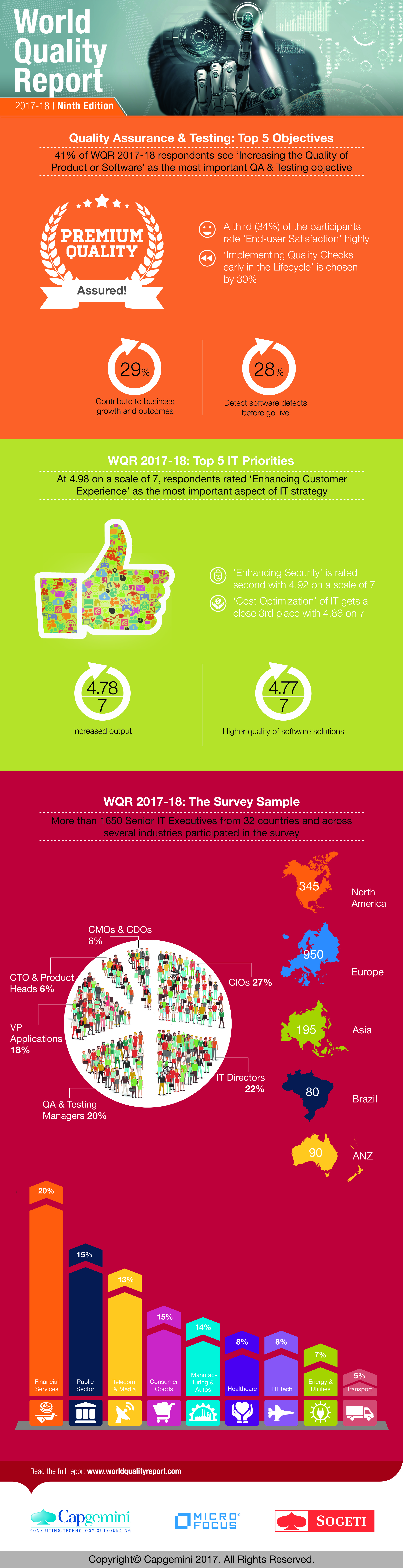 World Quality Report 2017-18 infographic